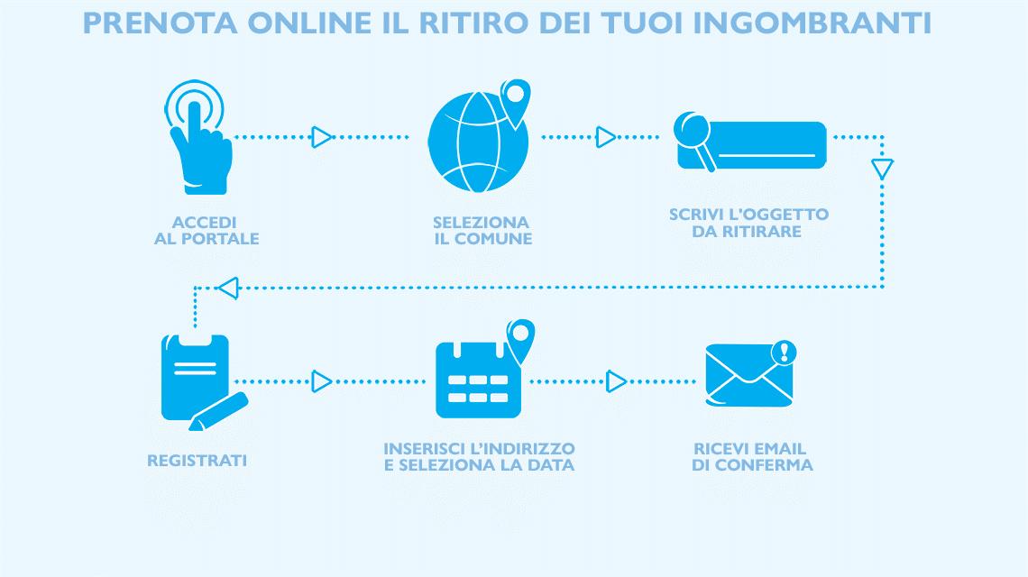 Prenota on-line il ritiro dei rifiuti ingombranti